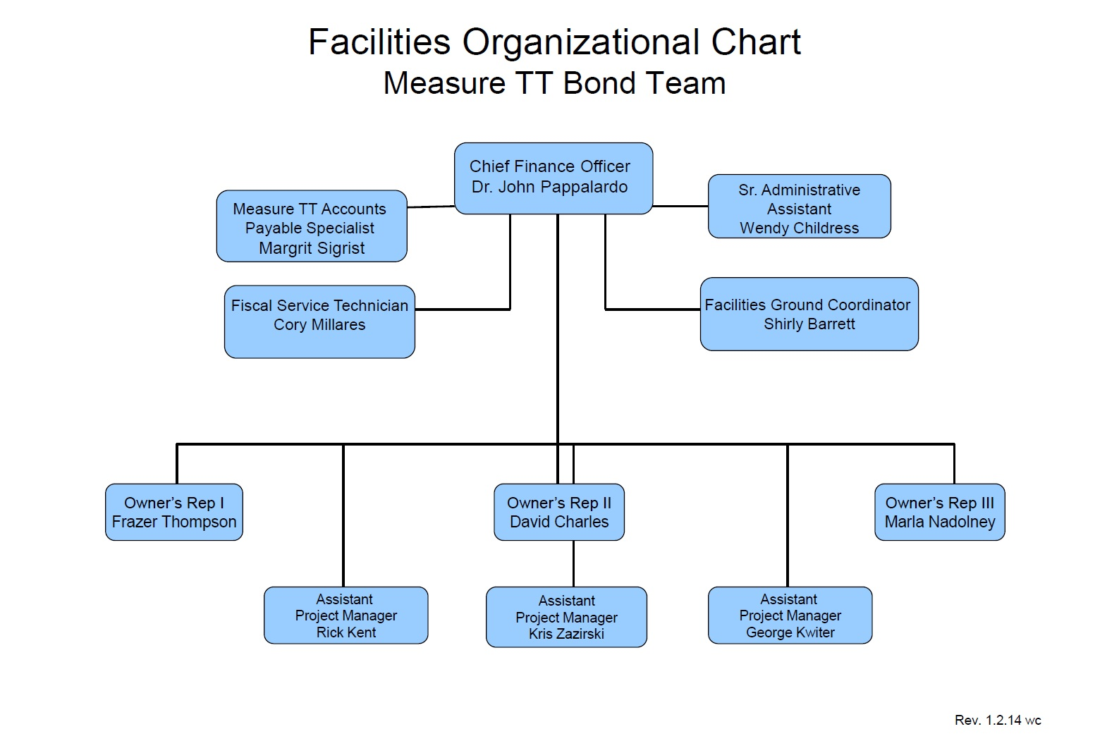 Facilities Organizational Measure TT Bond Team Chart